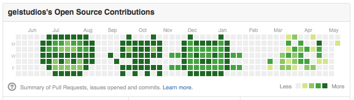 Pictures in GitHub contribution graph